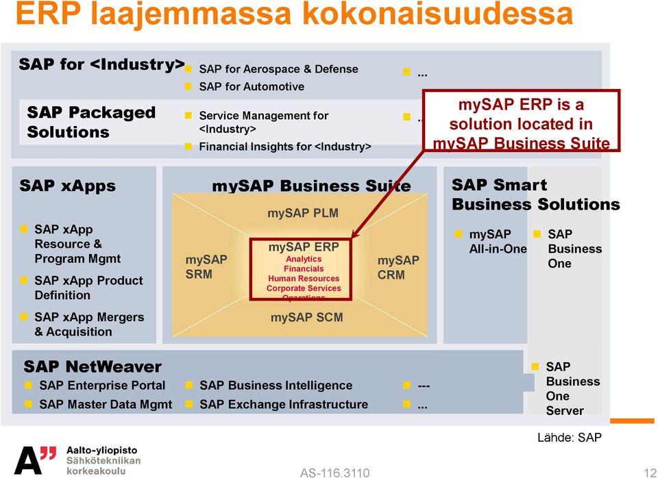 ..... mysap ERP is a solution located in mysap Business Suite SAP xapps SAP xapp Resource & Program Mgmt SAP xapp Product Definition SAP xapp Mergers & Acquisition mysap SRM mysap