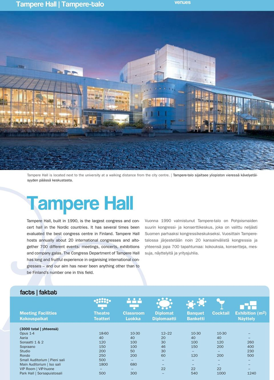 It has several times been evaluated the best congress centre in Finland.
