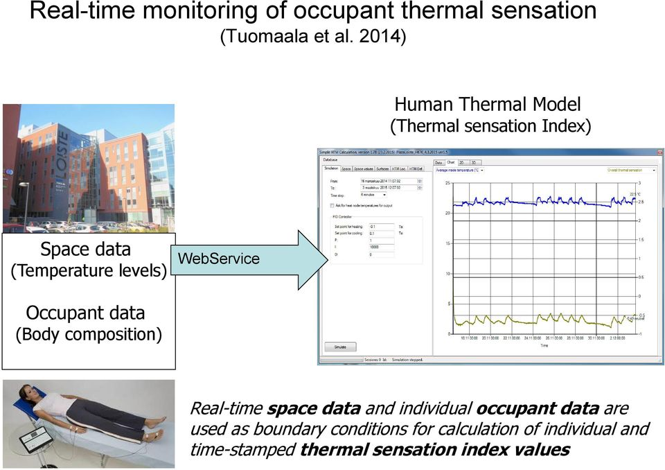 WebService Occupant data (Body composition) Real-time space data and individual occupant