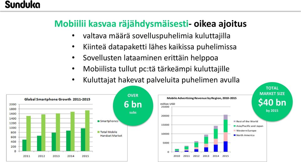 palveluita puhelimen avulla OVER 6 bn subs million USD 25000 20000 Mobile Advertising Revenue by Region, 2010-2015 TOTAL MARKET