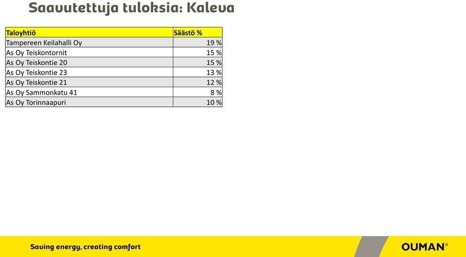 20 15 % As Oy Teiskontie 23 13 % As Oy Teiskontie