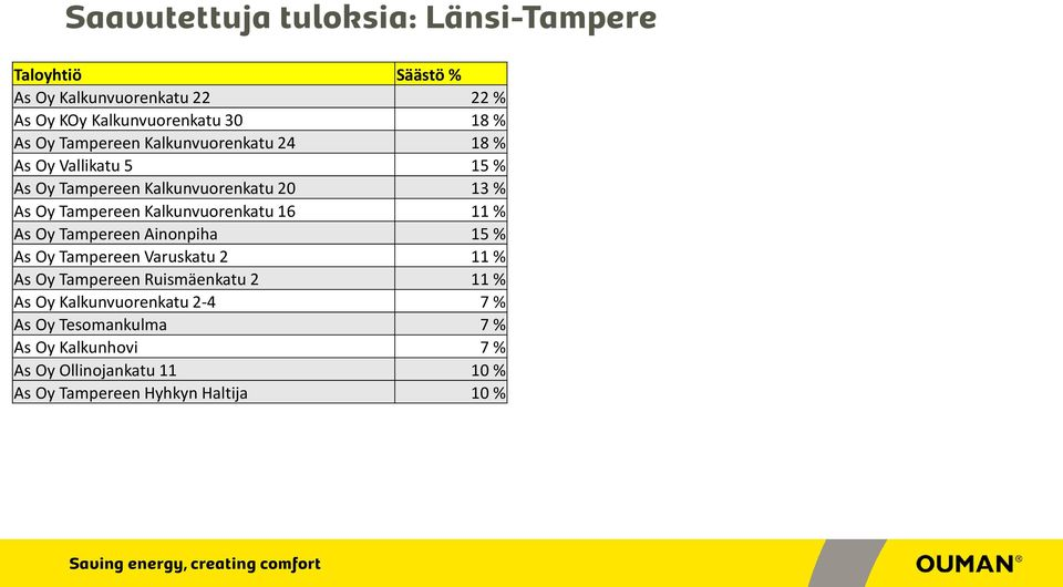 16 11 % As Oy Tampereen Ainonpiha 15 % As Oy Tampereen Varuskatu 2 11 % As Oy Tampereen Ruismäenkatu 2 11 % As Oy