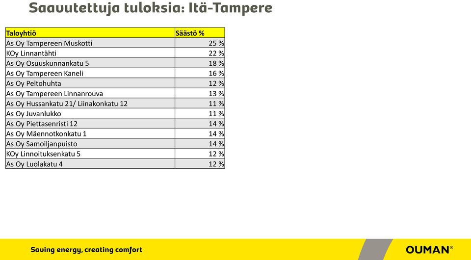 Linnanrouva 13 % As Oy Hussankatu 21/ Liinakonkatu 12 11 % As Oy Juvanlukko 11 % As Oy