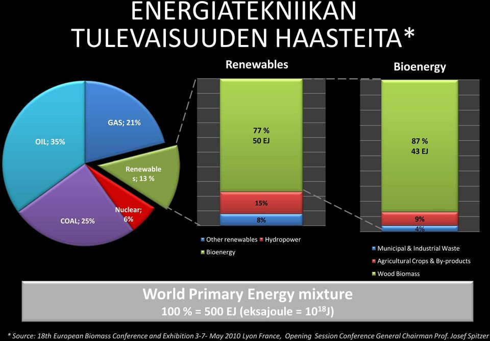 (eksajoule = 10 18 J) 9% 4% Municipal & Industrial Waste Agricultural Crops & By-products Wood Biomass * Source: 18th
