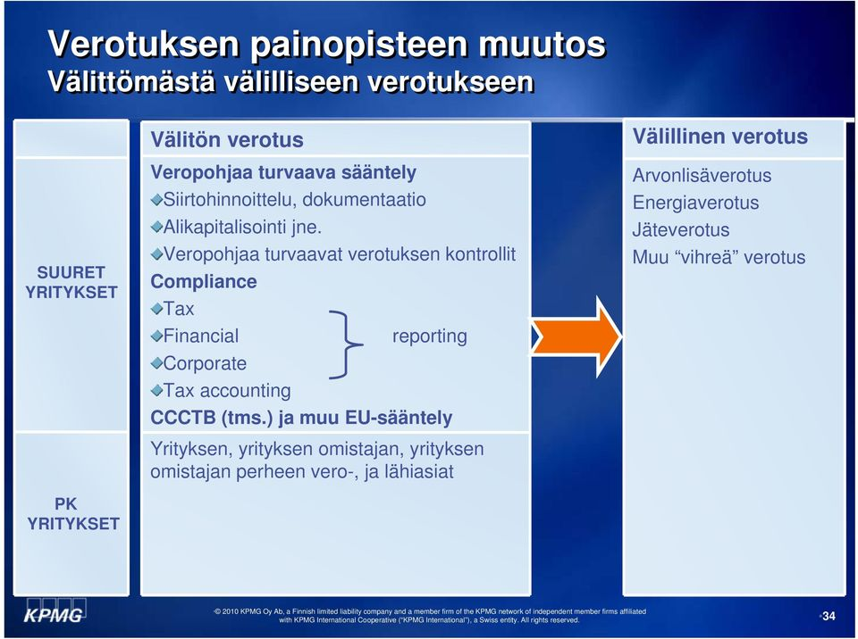 Veropohjaa turvaavat verotuksen kontrollit Compliance Tax Financial reporting Corporate Tax accounting CCCTB (tms.