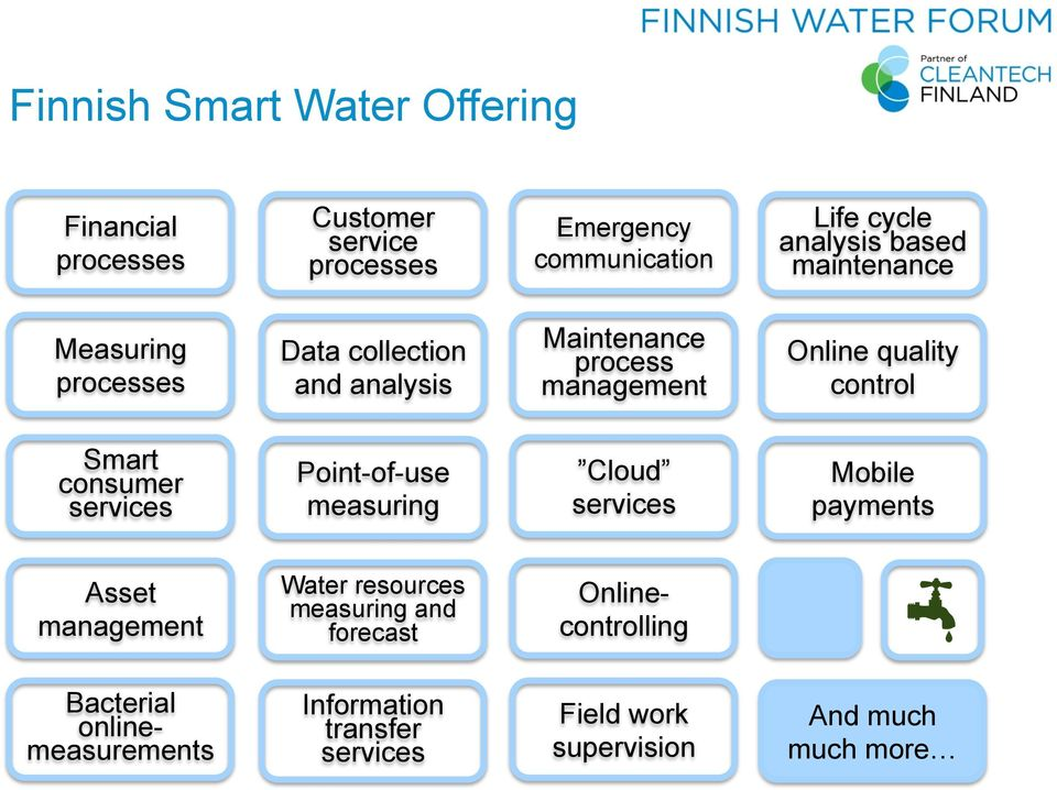 Smart consumer services Point-of-use measuring Cloud services Mobile payments Asset management Water resources measuring