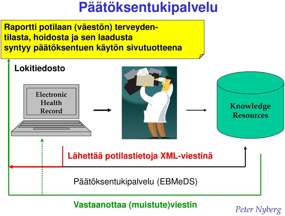 Electronic Health Record Knowledge Resources Lähettää potilastietoja
