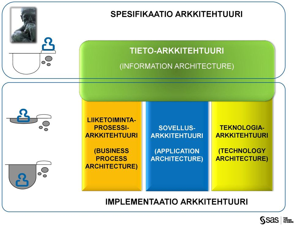 PROCESS ARCHITECTURE) SOVELLUS- ARKKITEHTUURI (APPLICATION