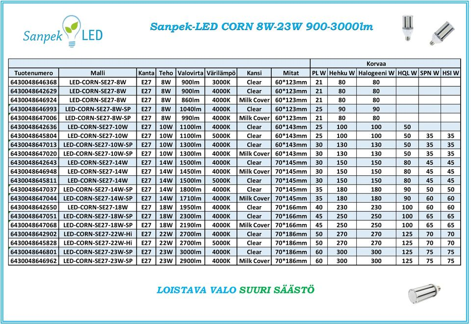 LED-CORN-SE27-8W-SP E27 8W 1040lm 4000K Clear 60*123mm 25 90 90 6430048647006 LED-CORN-SE27-8W-SP E27 8W 990lm 4000K Milk Cover 60*123mm 21 80 80 6430048642636 LED-CORN-SE27-10W E27 10W 1100lm 4000K