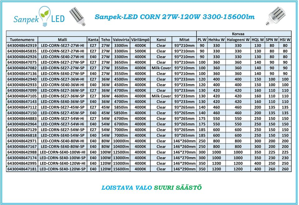 93*210mm 90 330 330 130 80 80 6430048647075 LED-CORN-SE27-27W-SP E27 27W 3650lm 4000K Clear 93*210mm 100 360 360 140 90 90 6430048647082 LED-CORN-SE27-27W-SP E27 27W 3550lm 4000K Milk Cover 93*210mm