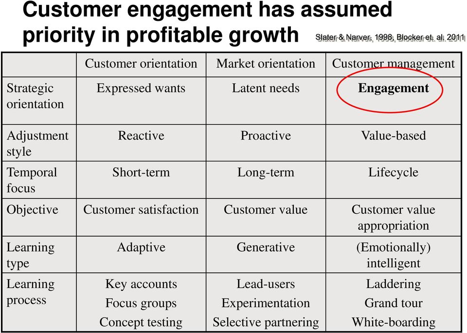 Temporal focus Reactive Proactive Value-based Short-term Long-term Lifecycle Objective Customer satisfaction Customer value Customer value