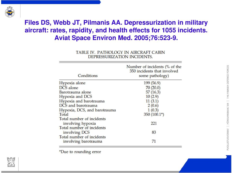 Depressurization in military aircraft: rates, rapidity,