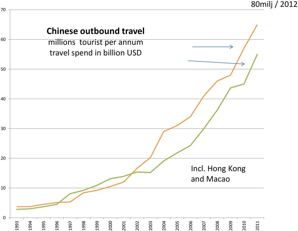 60 Chinese outbound travel millions tourist per annum