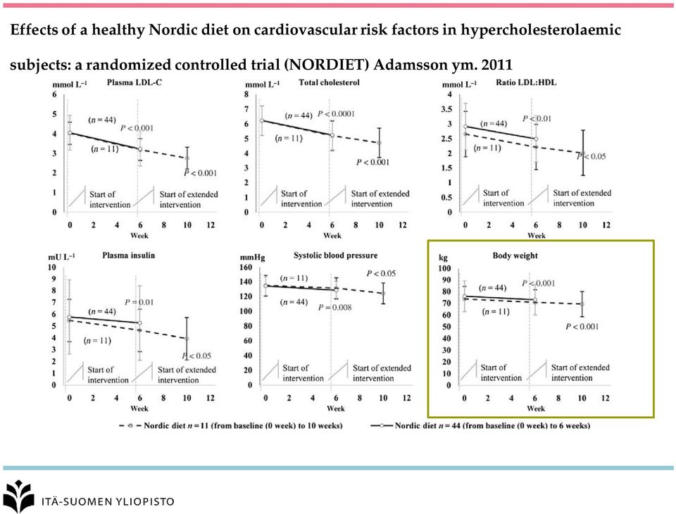 hypercholesterolaemic subjects: a