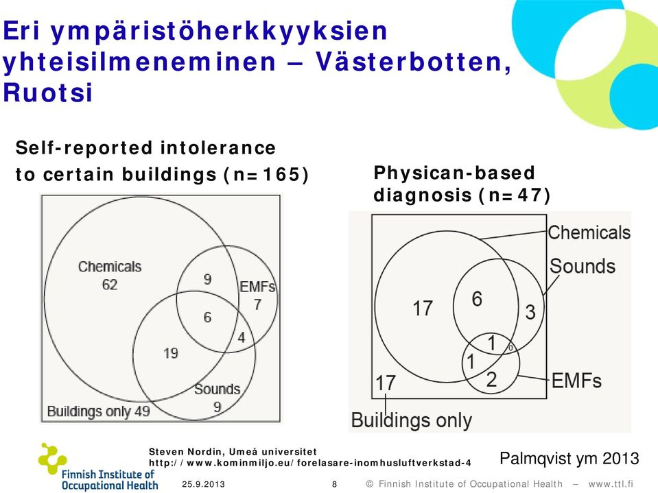 Physican-based diagnosis (n=47) Steven Nordin, Umeå universitet