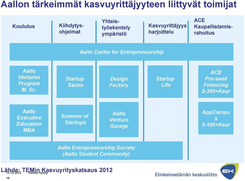 Startup Sauna Design Factory Startup Life ACE Pre-seed Financing 5-300+Keur Aalto Executive Education MBA Summer of