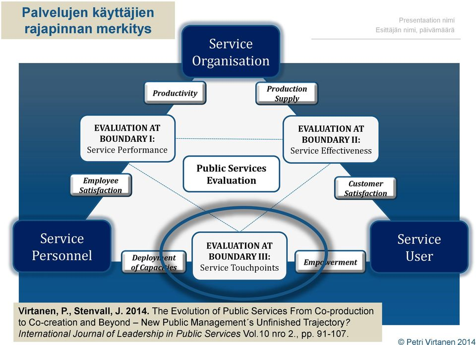 EVALUATION AT BOUNDARY III: Service Touchpoints Empowerment Service User Virtanen, P., Stenvall, J. 2014.