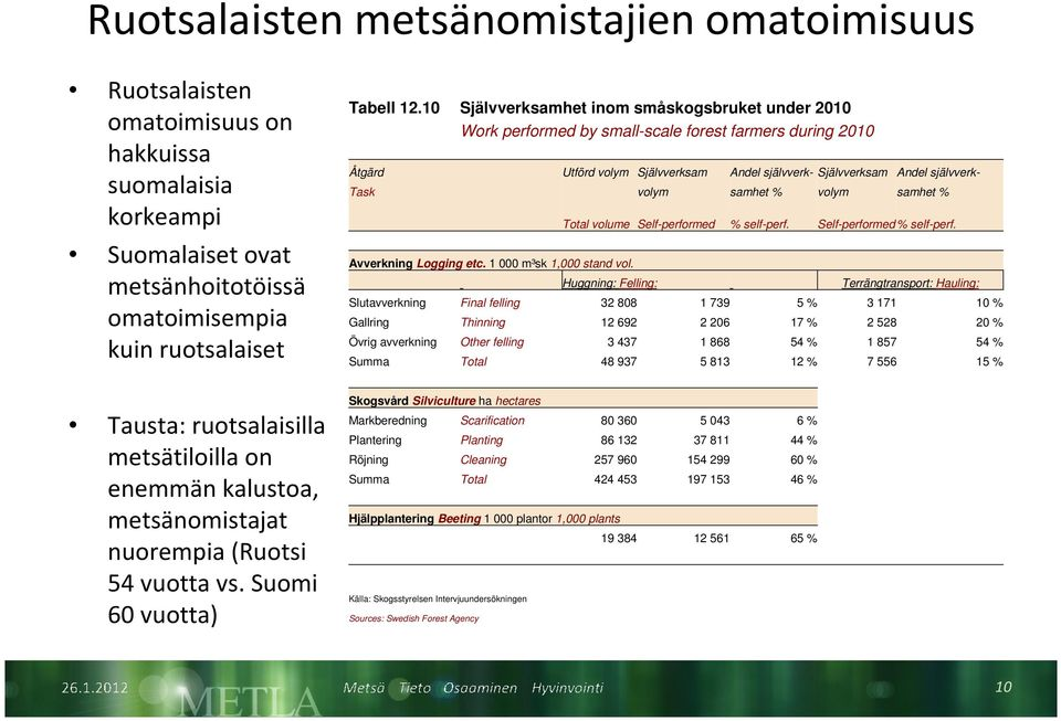 samhet % volym samhet % Avverkning Logging etc. 1 000 m³sk 1,000 stand vol. Total volume Self-performed % self-perf.