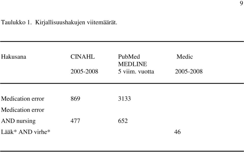 viim. vuotta 2005-2008 Medication error 869 3133
