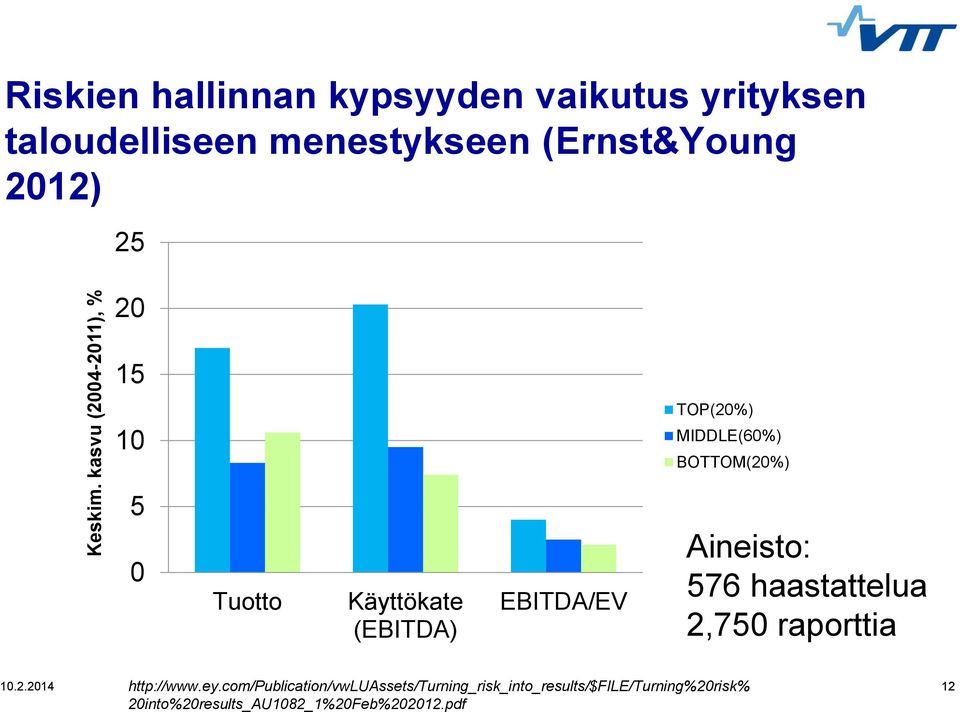 (Ernst&Young 2012) 25 20 15 10 TOP(20%) MIDDLE(60%) BOTTOM(20%) 5 0 Tuotto Käyttökate (EBITDA)