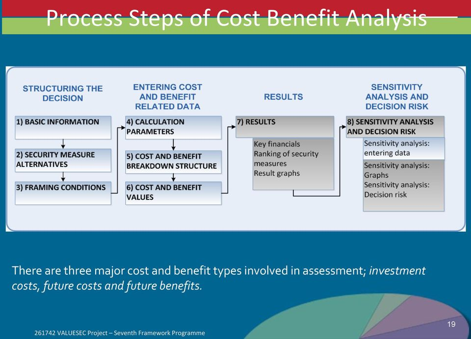 assessment; investment costs, future costs and future