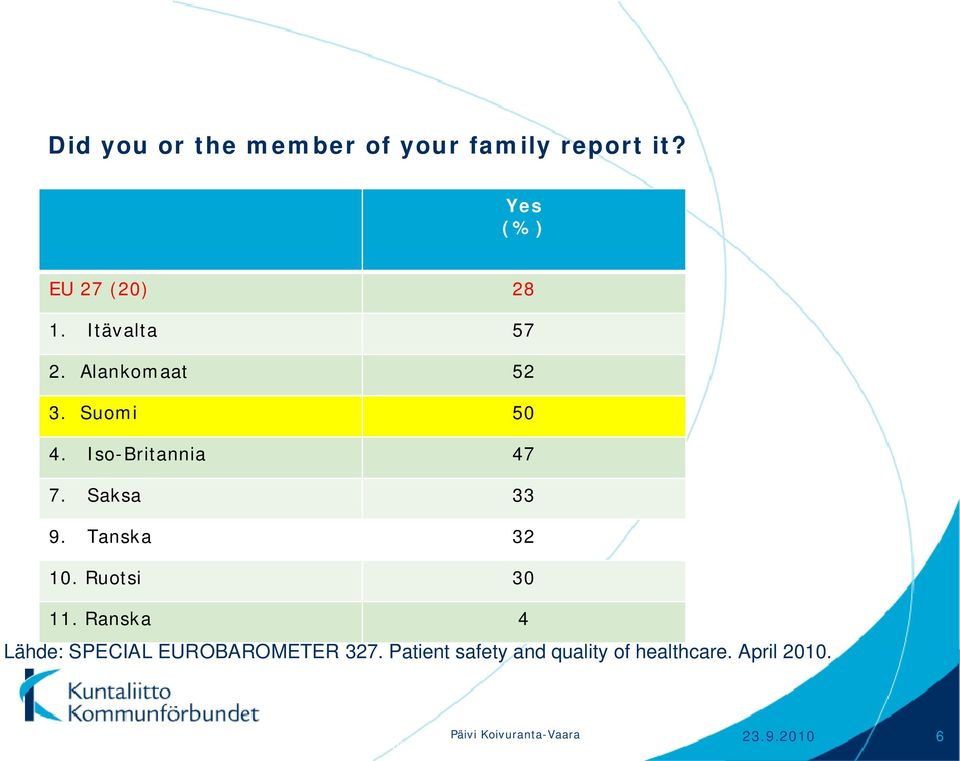 Ranska 4 Lähde: SPECIAL EUROBAROMETER 327. Patient safety and quality of healthcare.