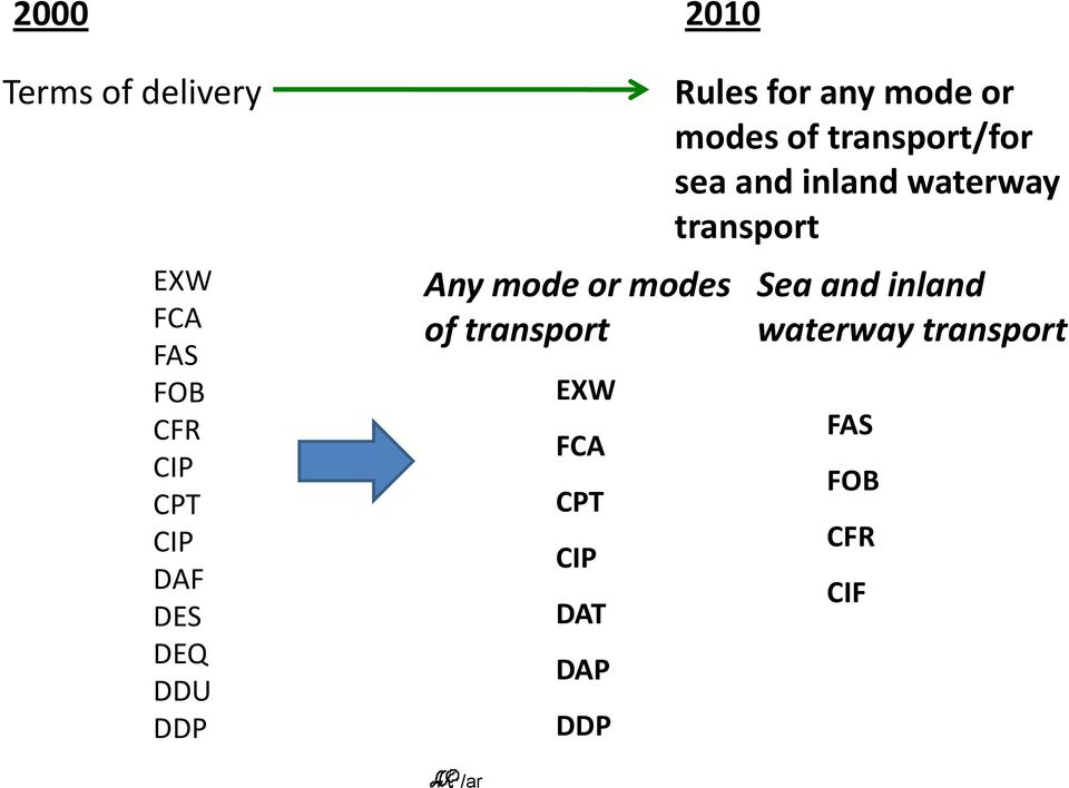 DDP Rules for any mode or modes of transport/for sea and inland