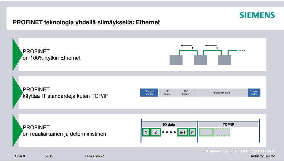 header IP header TCP header Application data Ethernet trailer PROFINET on