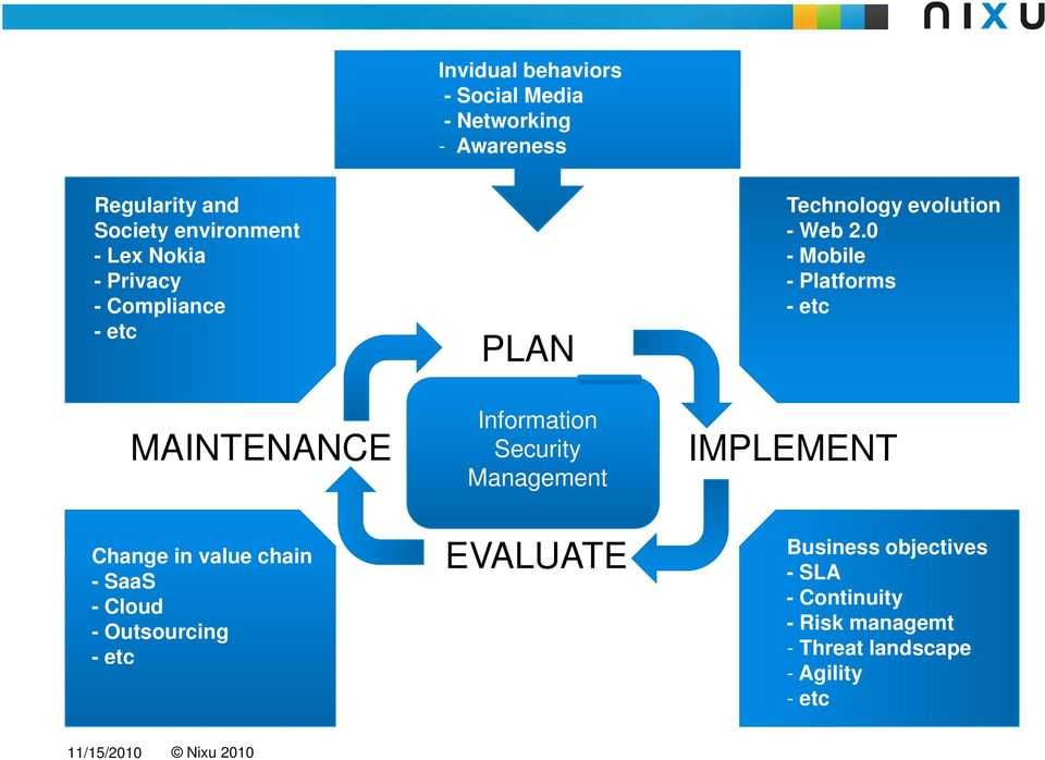 0 - Mobile - Platforms - etc MAINTENANCE Information Security Management IMPLEMENT Change in value chain -