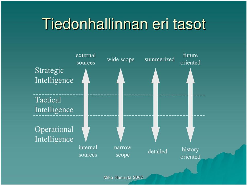 oriented Tactical Intelligence Operational
