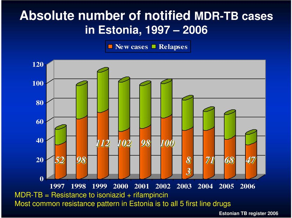 2005 2006 MDR-TB = Resistance to isoniazid + rifampincin Most common resistance