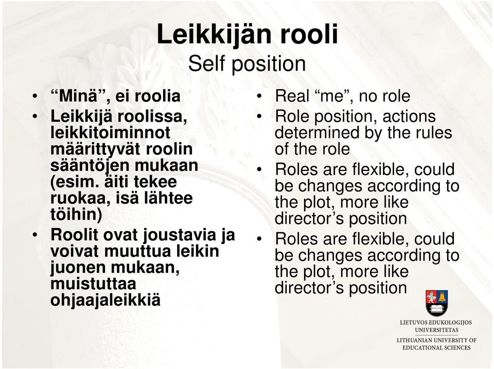 Real me, no role Role position, actions determined by the rules of the role Roles are flexible, could be changes according to