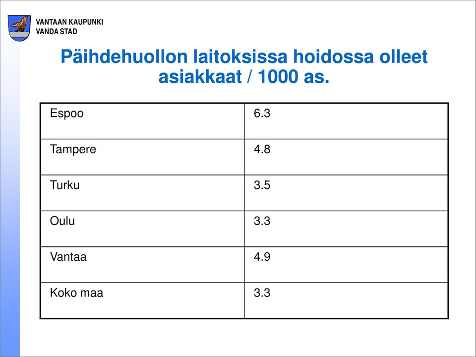 1000 as. Espoo 6.3 Tampere 4.