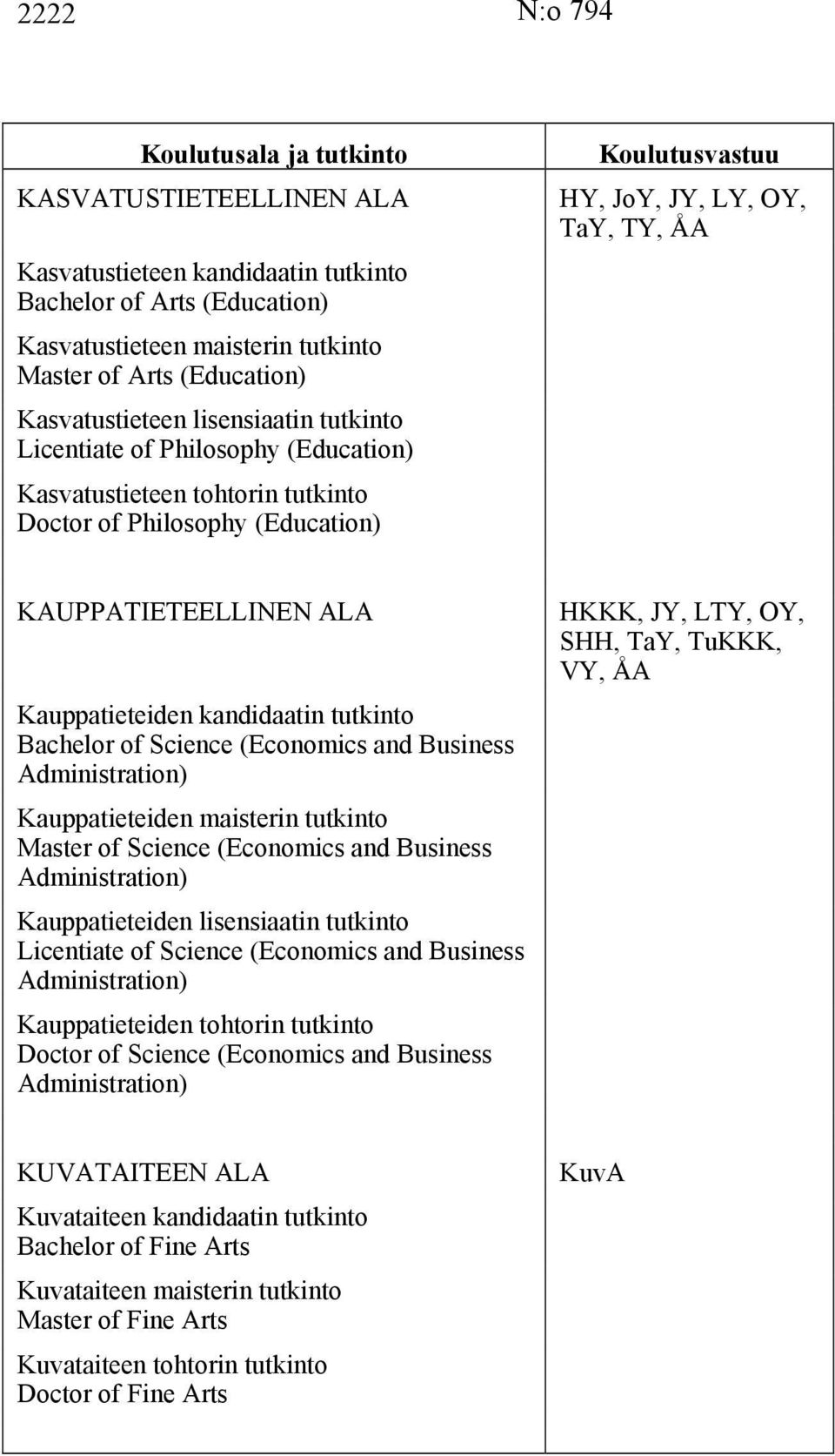 Bachelor of Science (Economics and Business Administration) Kauppatieteiden maisterin tutkinto Master of Science (Economics and Business Administration) Kauppatieteiden lisensiaatin tutkinto