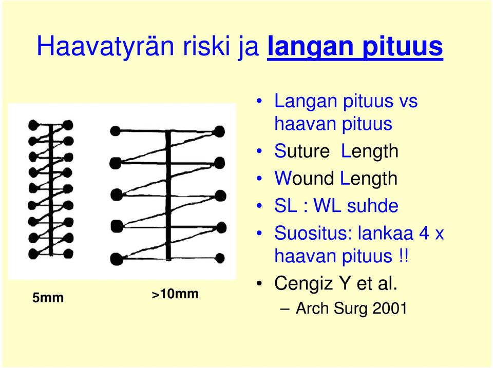 Wound Length SL : WL suhde Suositus: lankaa 4