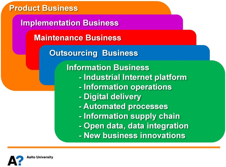 platform - Information operations - Digital delivery - Automated