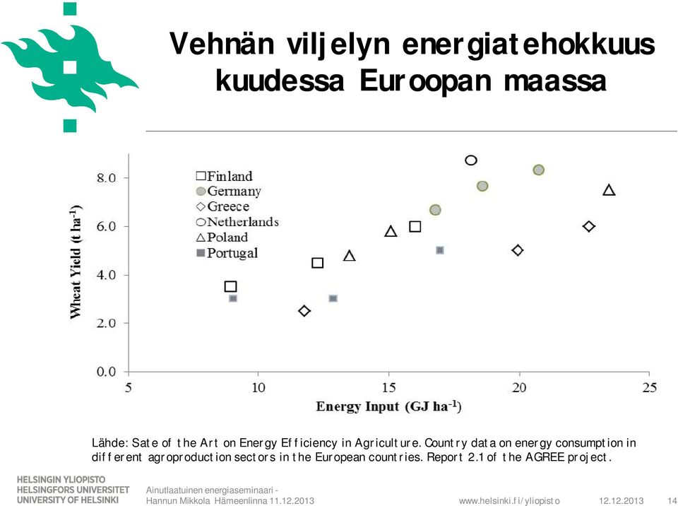 Country data on energy consumption in different agroproduction