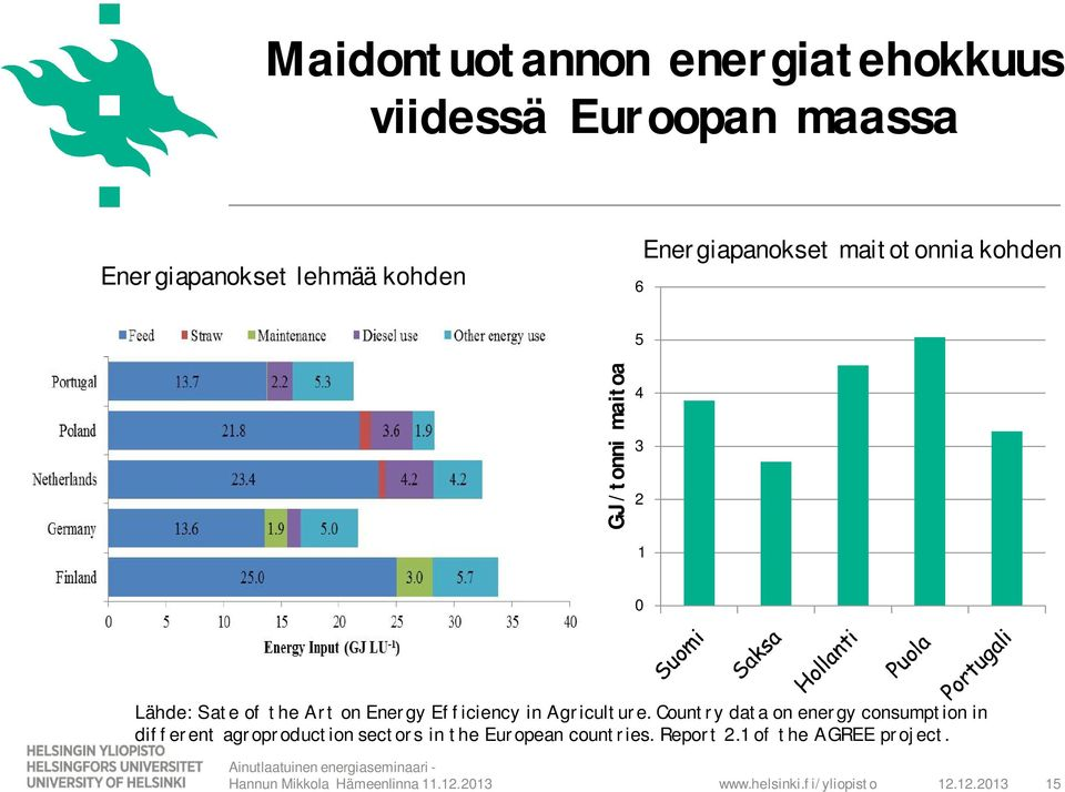 Energy Efficiency in Agriculture.