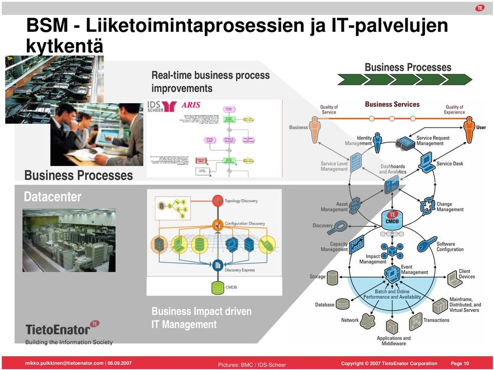 Processes Business Processes Datacenter Business Impact