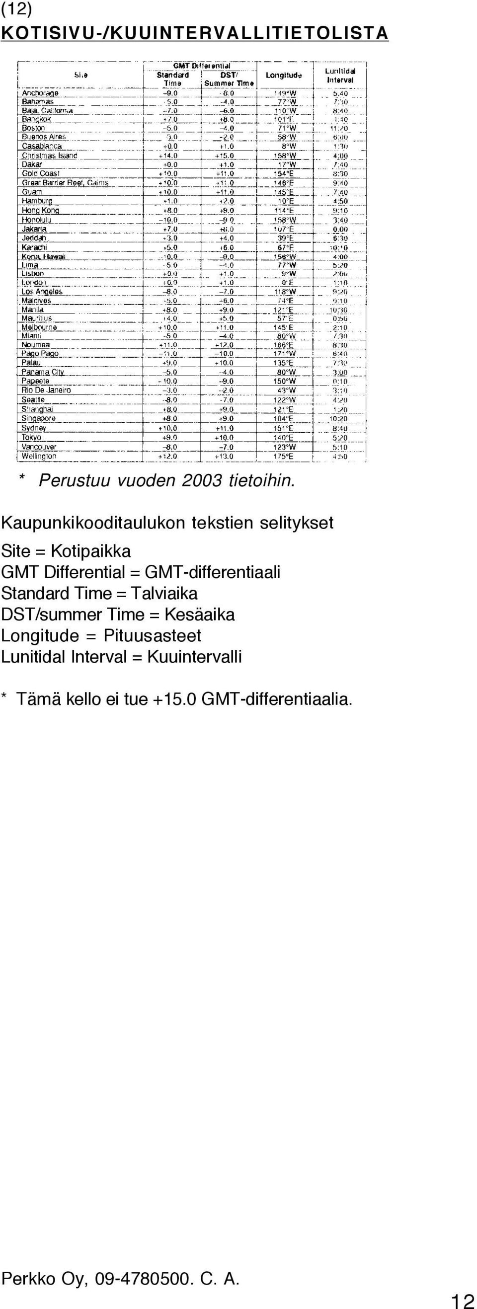 GMT-differentiaali Standard Time = Talviaika DST/summer Time = Kesäaika Longitude