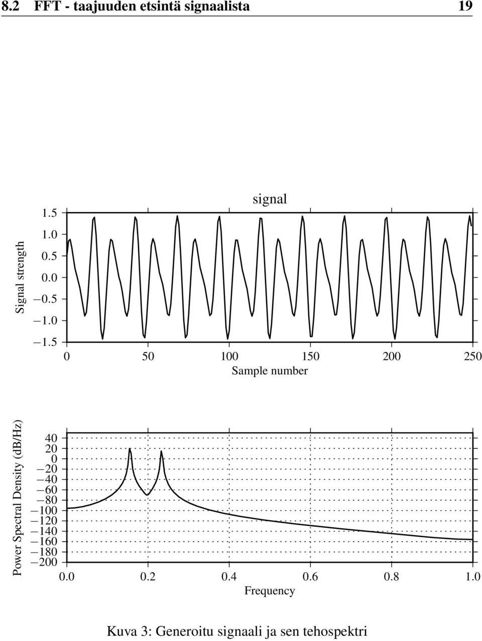 5 signal 0 50 100 150 200 250 Sample number Power Spectral Density
