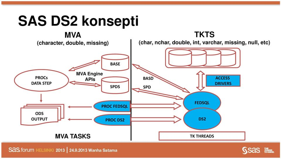 BASE PROCs DATA STEP MVA Engine APIs SPDS BASD SPD ACCESS
