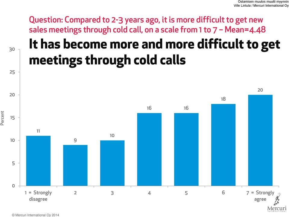48 It has become more and more difficult to get meetings through cold calls 20 18 20 16 16