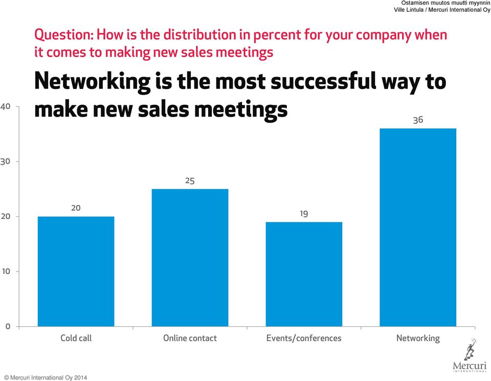 Networking is the most successful way to make new sales meetings 36 30 25 20