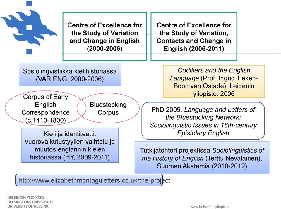 and Change in English (2006-2011) Codifiers and the English Language (Prof. Ingrid TiekenBoon van Ostade), Leidenin yliopisto. 2006 PhD 2009.