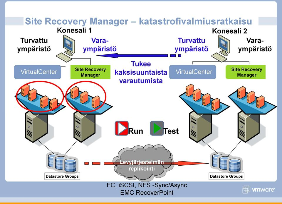 kaksisuuntaista varautumista VirtualCenter Site Recovery Manager Run Test Datastore