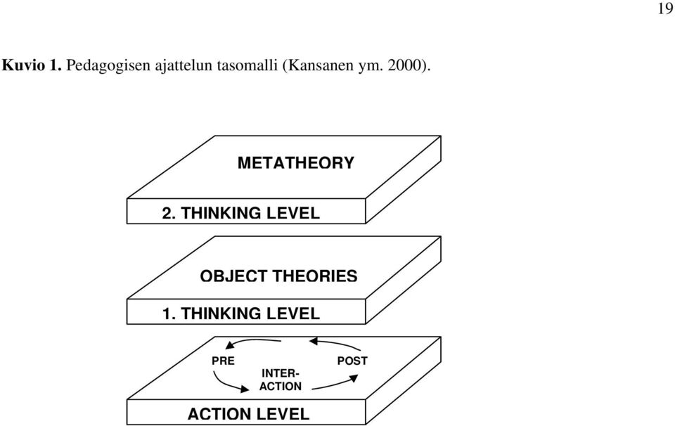 (Kansanen ym. 2000). METATHEORY 2.