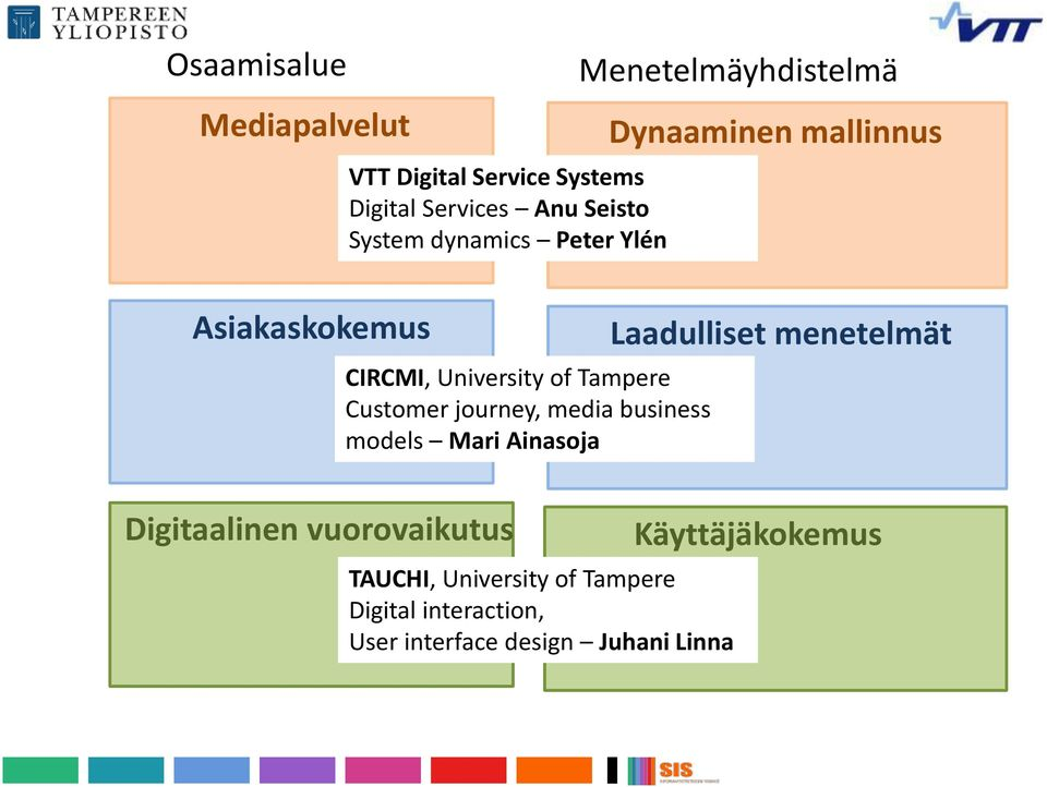 Customer journey, media business models Mari Ainasoja Laadulliset menetelmät Digitaalinen