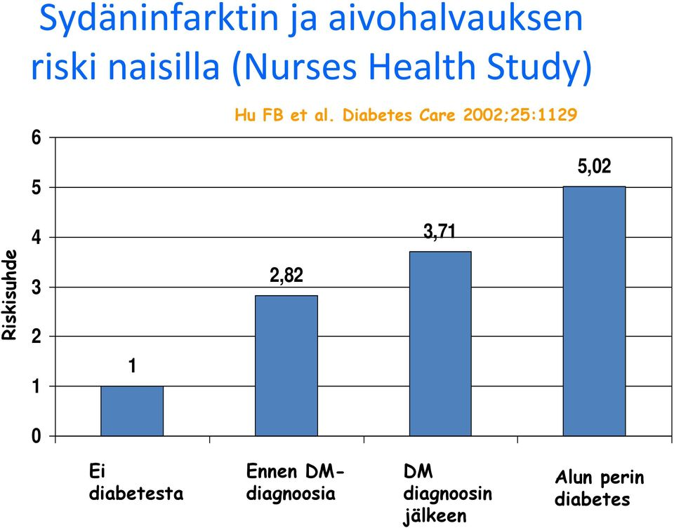 Diabetes Care 2002;25:1129 5,02 4 3,71 Riskisuhde 3 2 1