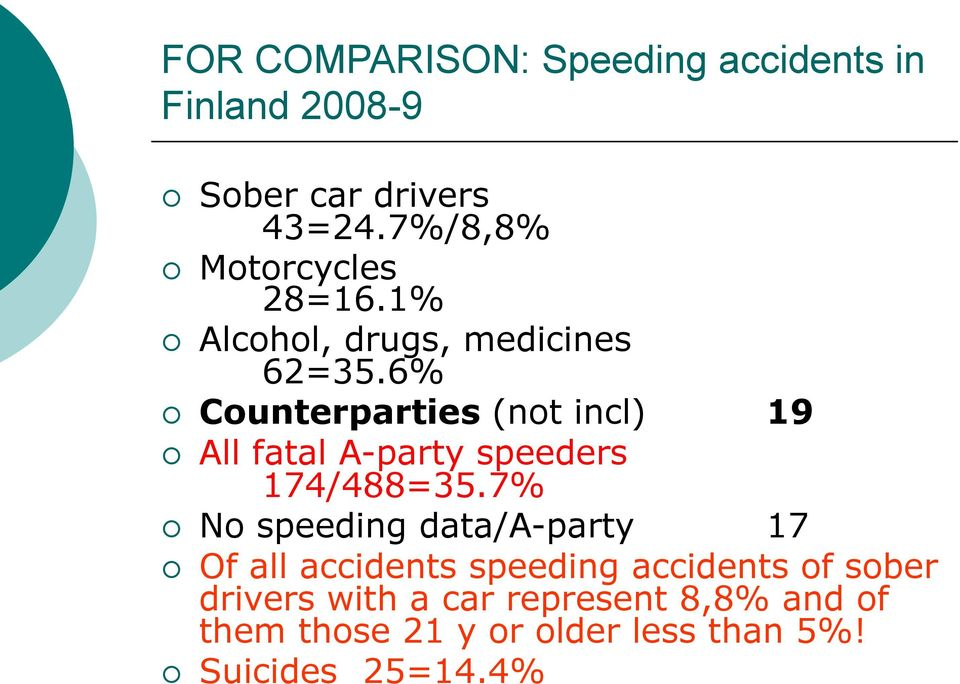 All fatal A-party speeders 174/488=35.7%! No speeding data/a-party 17!